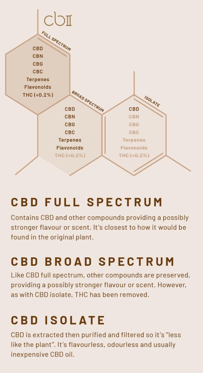 Full Spectrum Diagram